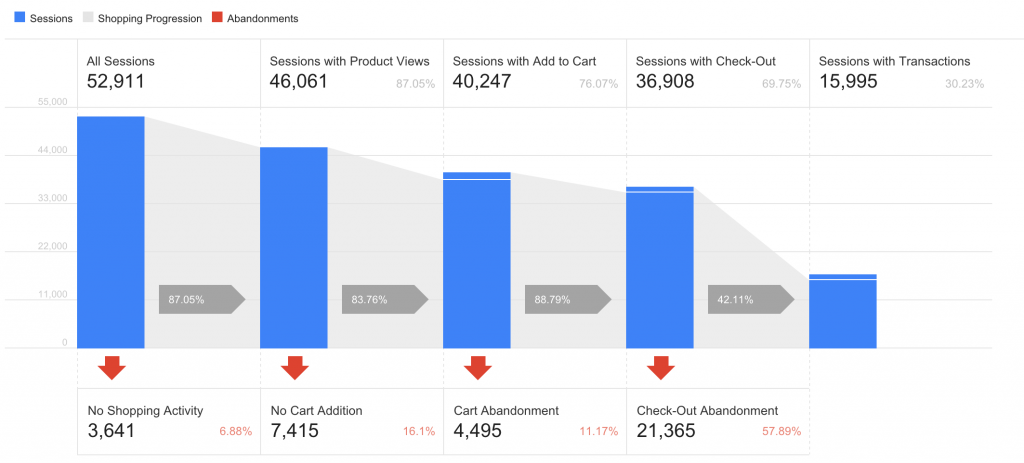 Enhanced Ecommerce Checkout Insights